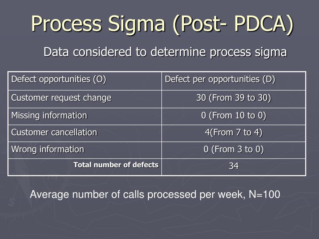 Process Sigma (Post- PDCA)