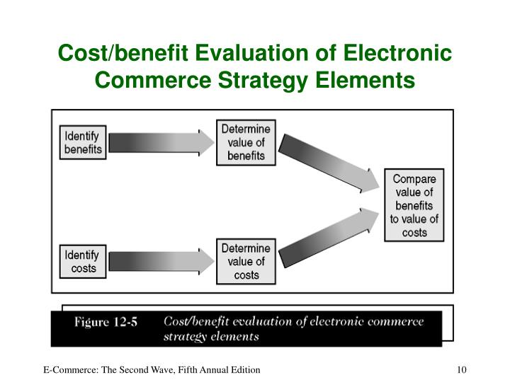 Cost/benefit Evaluation of Electronic Commerce Strategy Elements