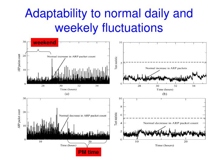 Adaptability to normal daily and weekely fluctuations