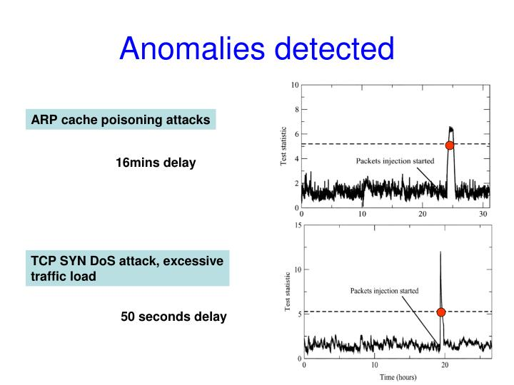 Anomalies detected