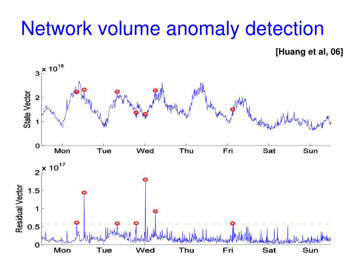 Network volume anomaly detection