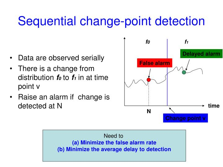 Sequential change-point detection