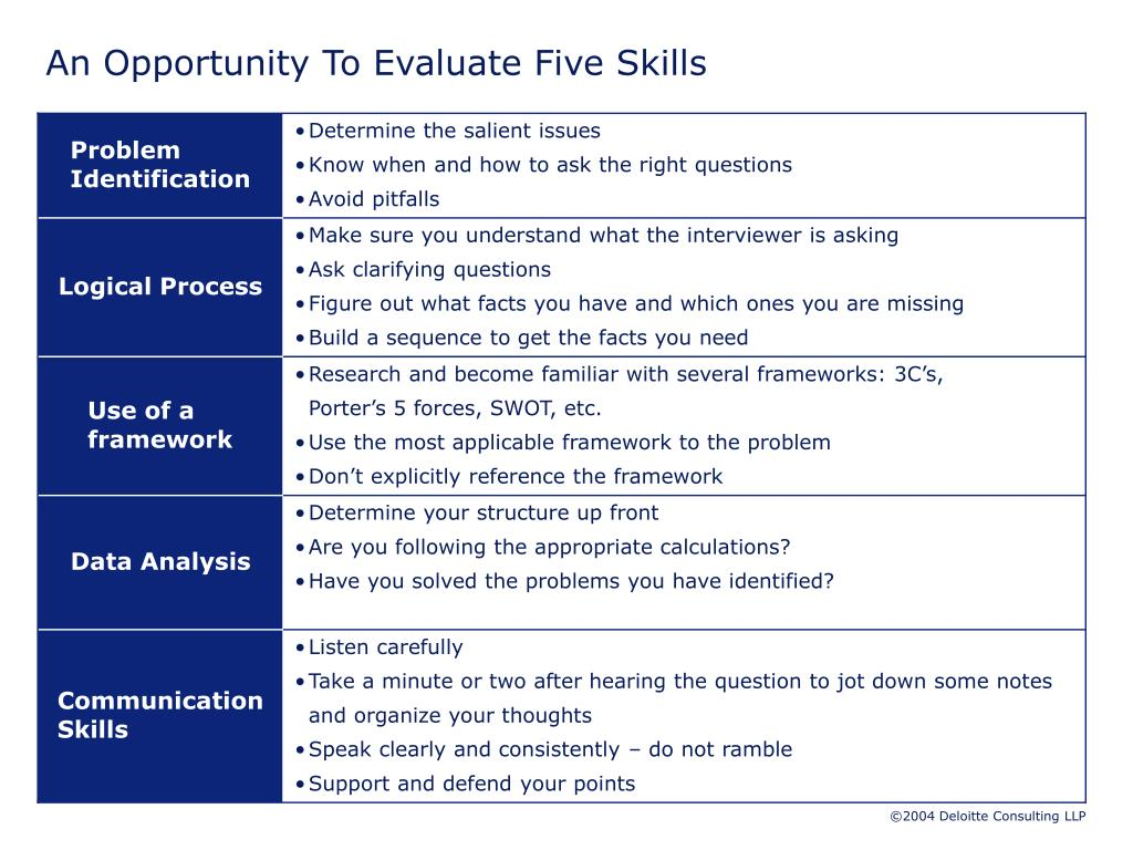 An Opportunity To Evaluate Five Skills