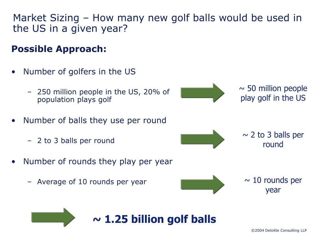 Market Sizing – How many new golf balls would be used in the US in a given year?
