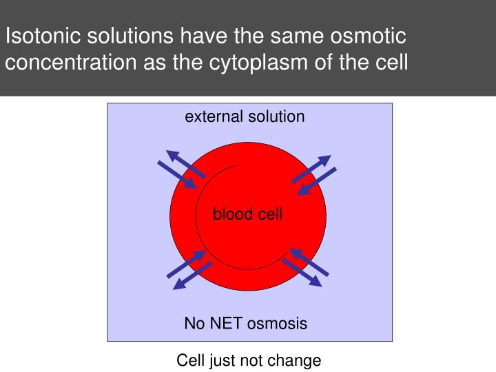 Isotonic solutions have the same osmotic concentration as the cytoplasm of the cell