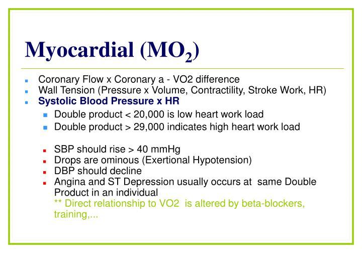 Myocardial (MO