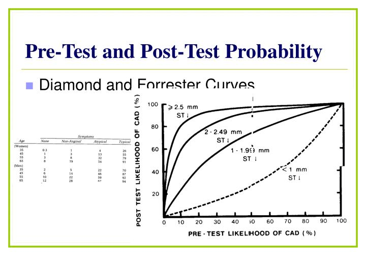 Pre-Test and Post-Test Probability
