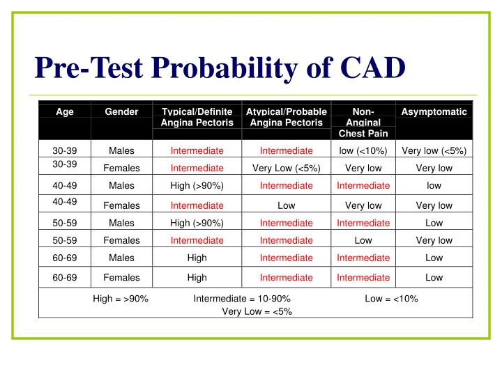 Pre-Test Probability of CAD