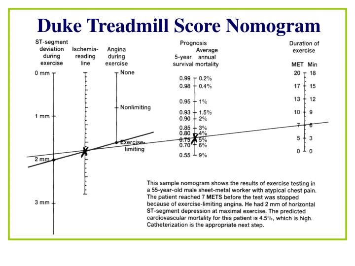 Duke Treadmill Score Nomogram