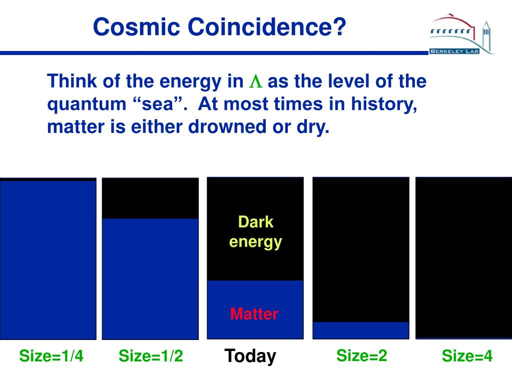 Cosmic Coincidence?