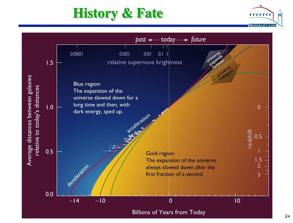 History & Fate