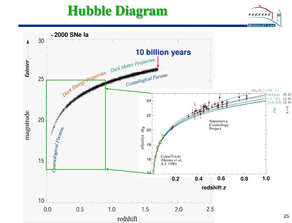 Hubble Diagram