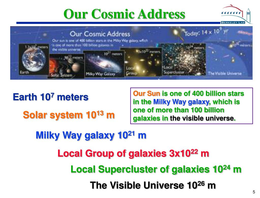 Our Cosmic Address