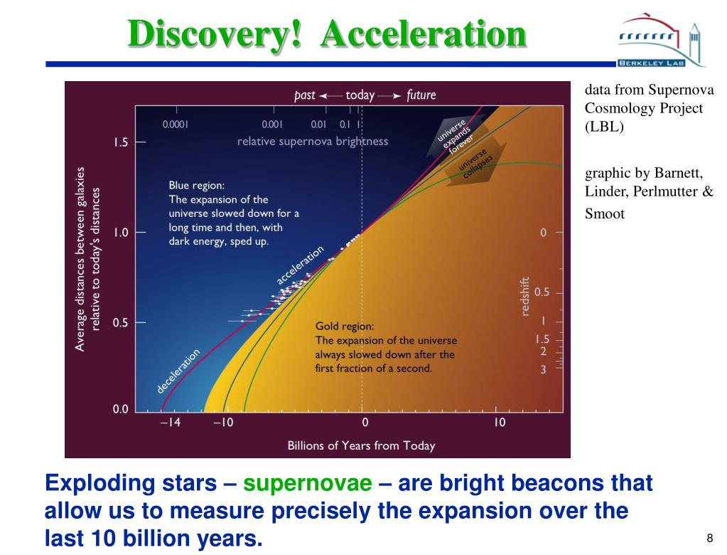 Discovery!  Acceleration