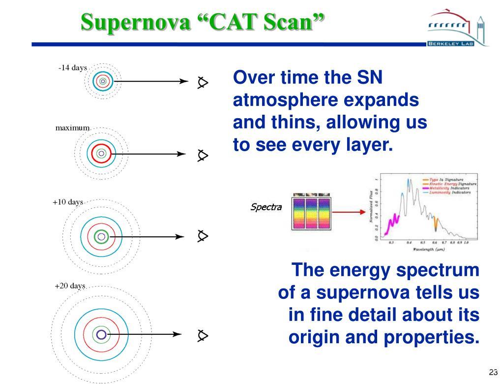 "Supernova ""CAT Scan"""