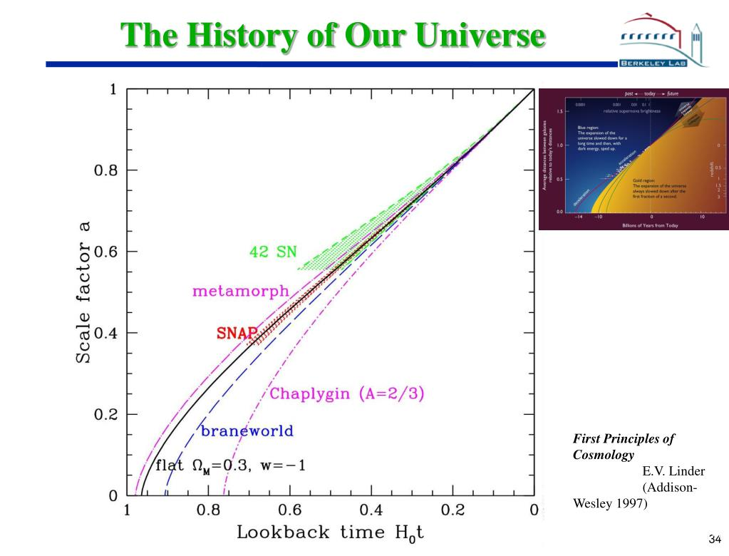 The History of Our Universe