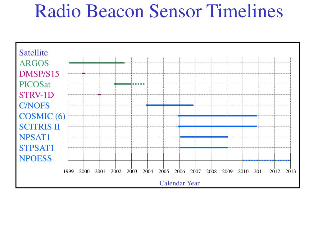 Radio Beacon Sensor Timelines