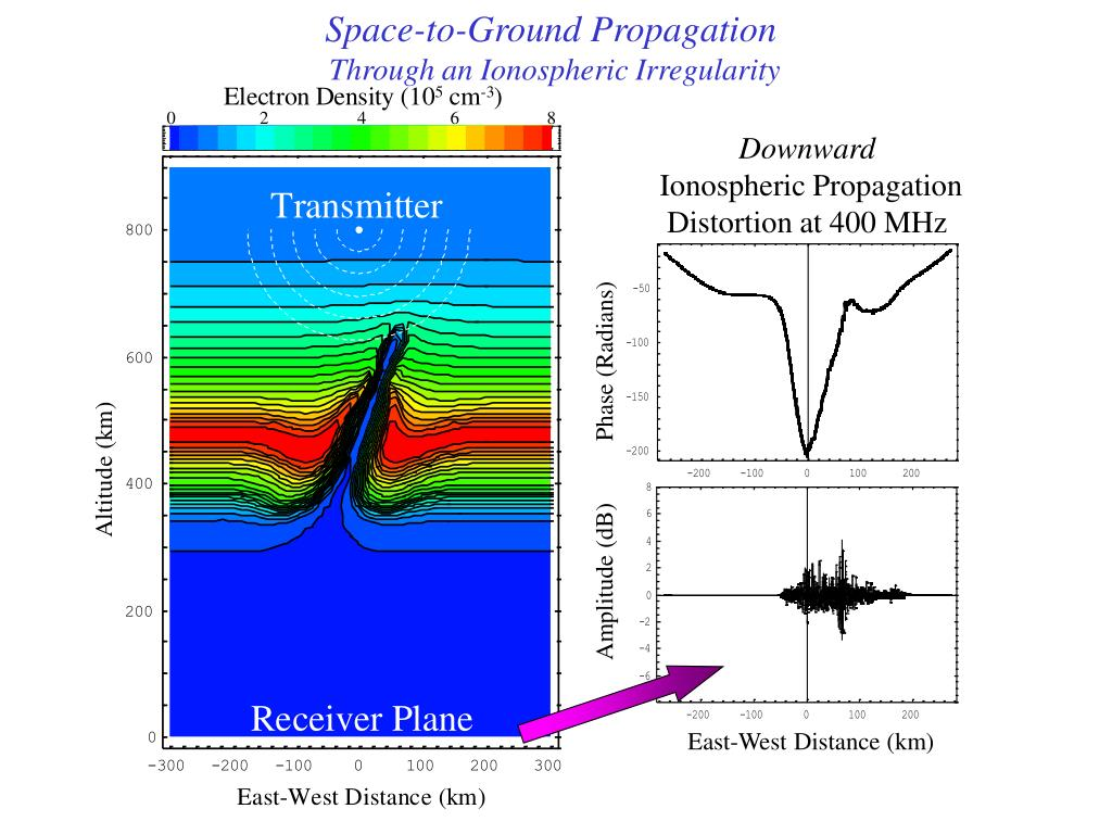 Space-to-Ground Propagation