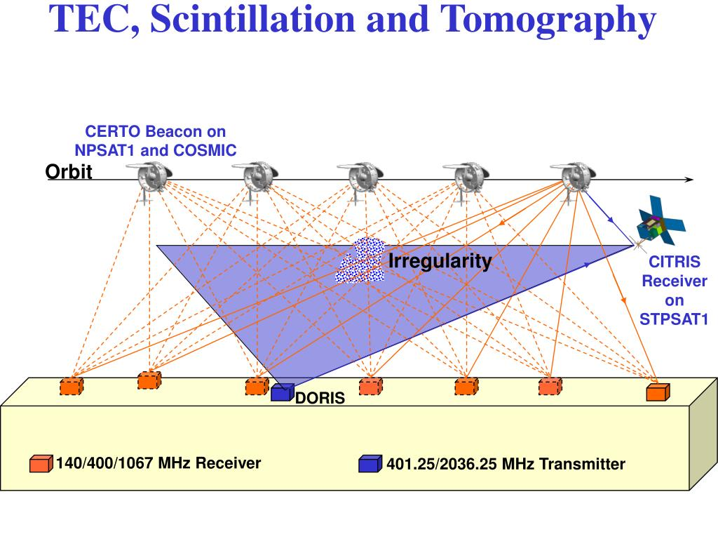 TEC, Scintillation and Tomography