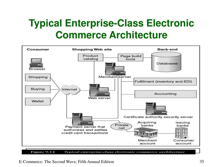 Typical Enterprise-Class Electronic Commerce Architecture