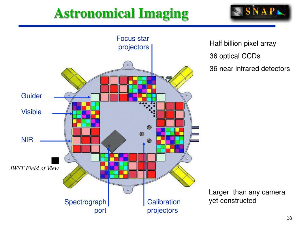Astronomical Imaging