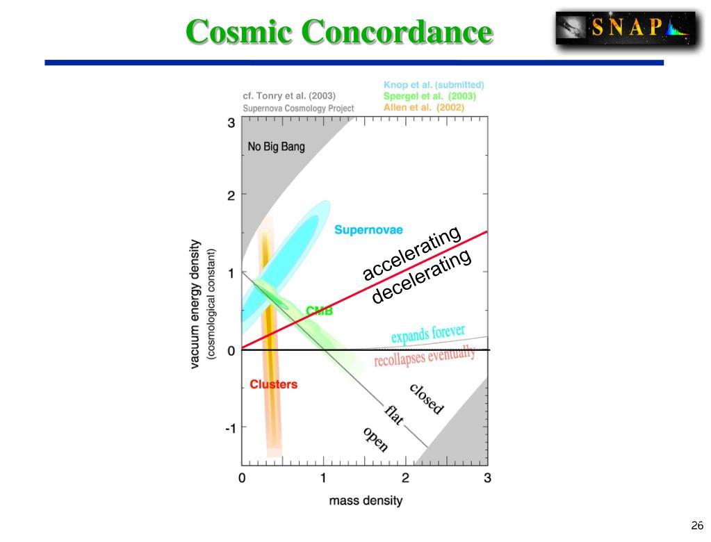 Cosmic Concordance