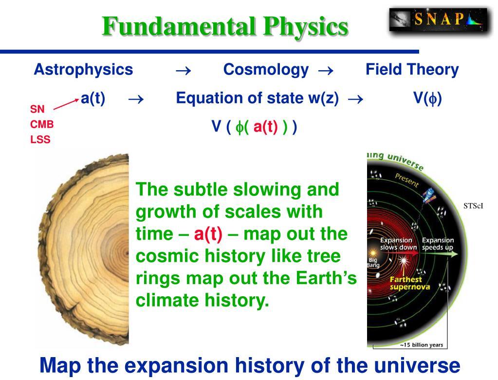 Fundamental Physics