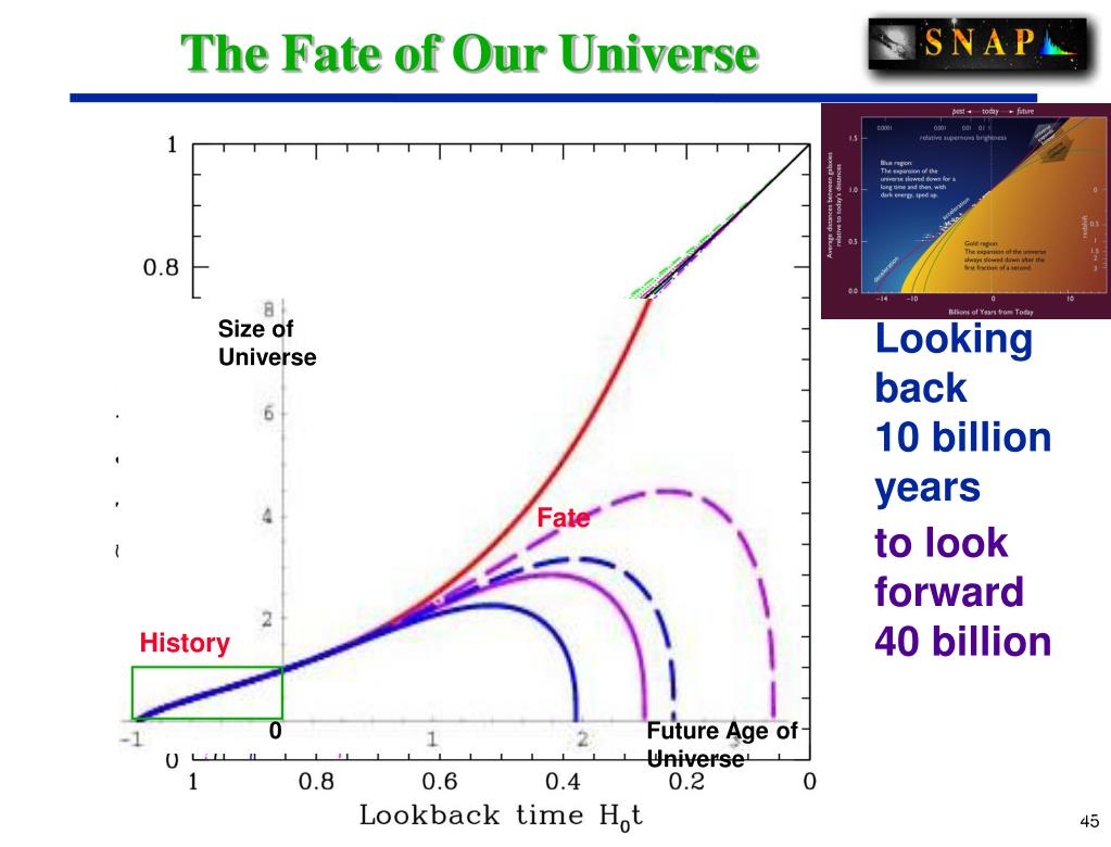 The Fate of Our Universe