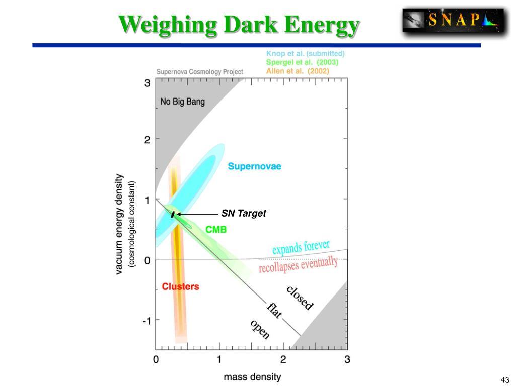 Weighing Dark Energy