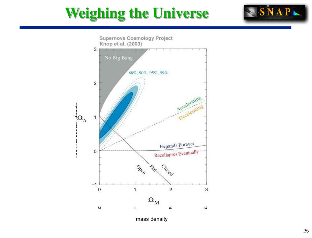 Weighing the Universe