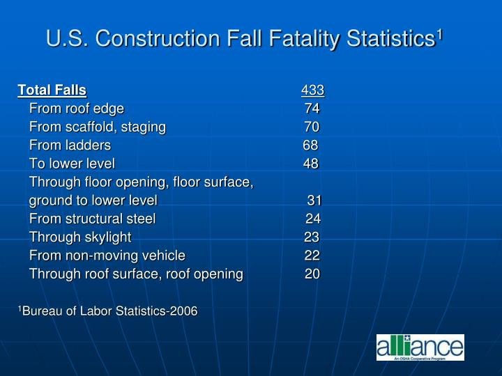 U.S. Construction Fall Fatality Statistics