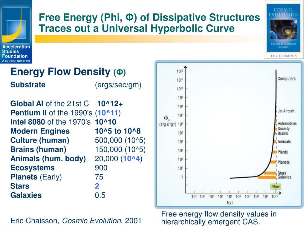 Free Energy (Phi,