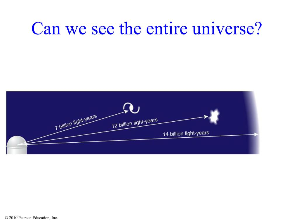 Can we see the entire universe?