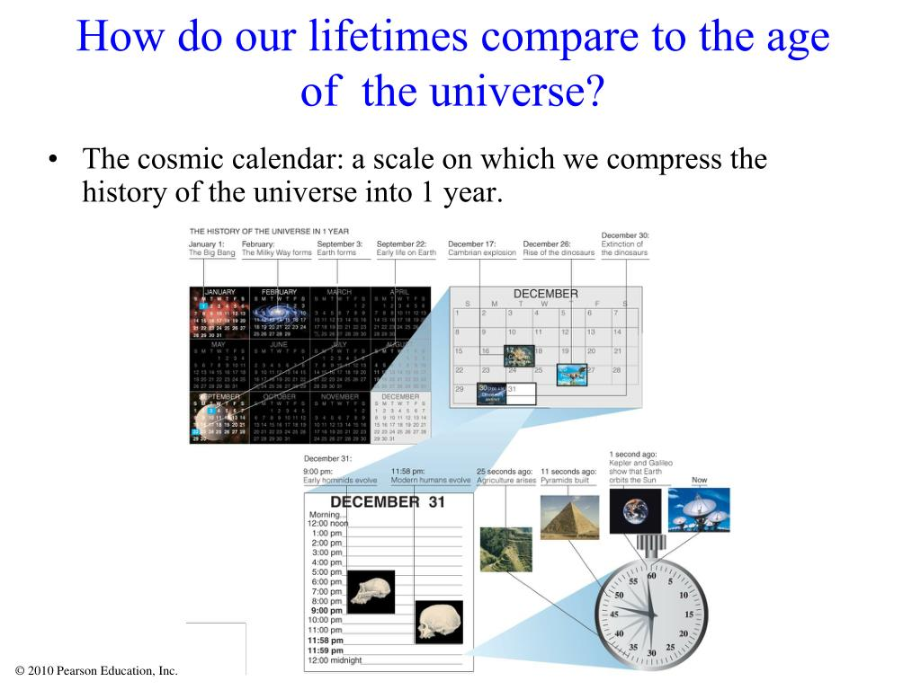 How do our lifetimes compare to the age of  the universe?