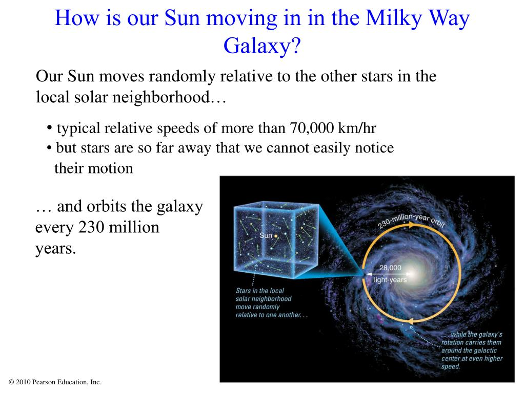 How is our Sun moving in in the Milky Way  Galaxy?