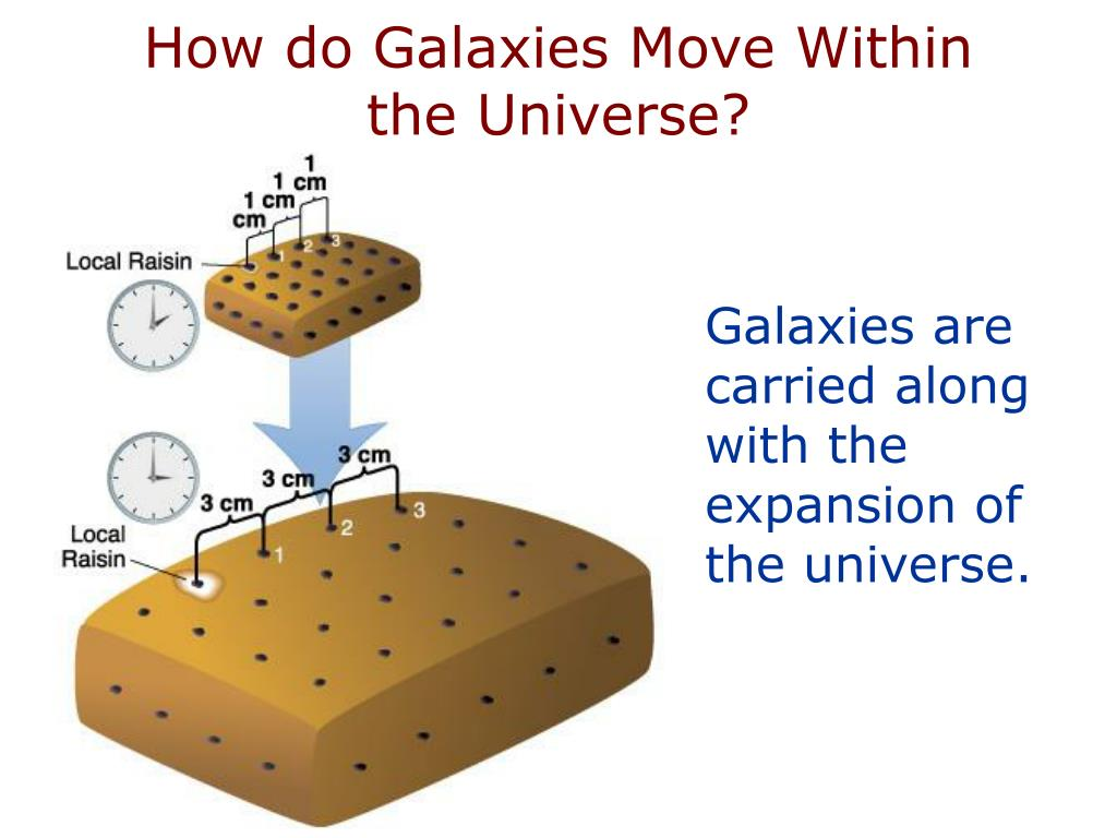 How do Galaxies Move Within the Universe?