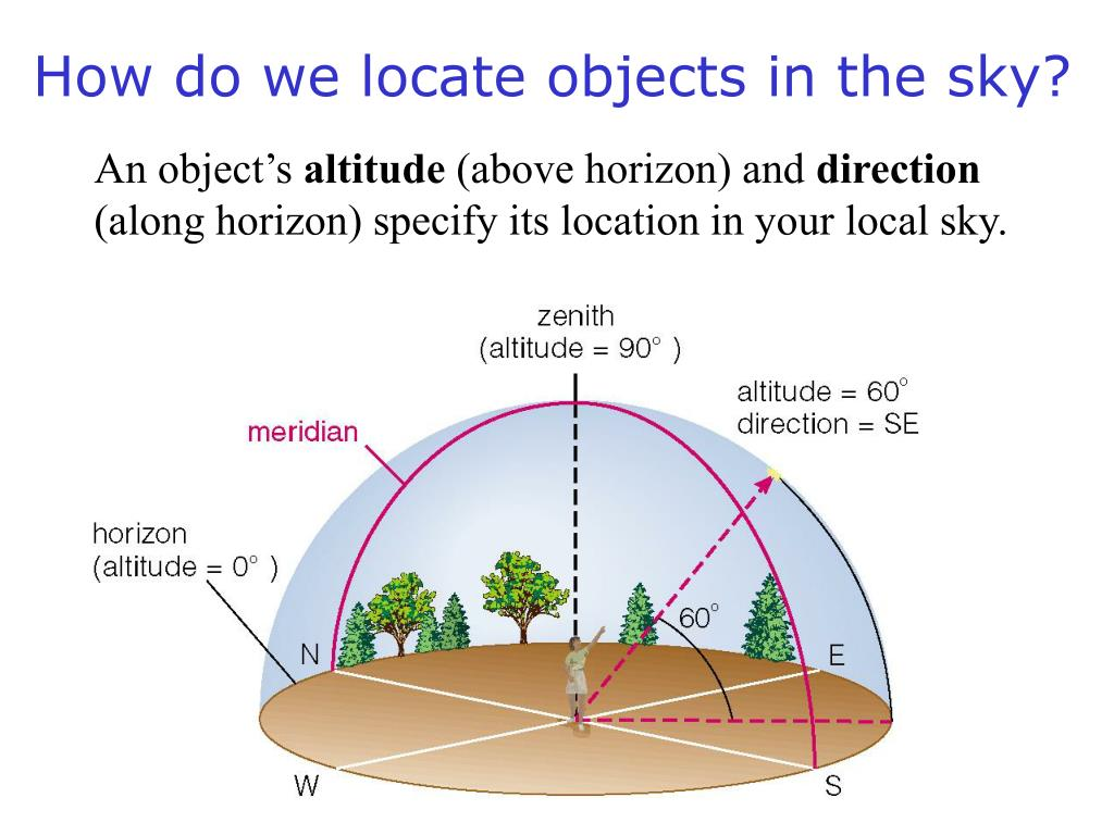 How do we locate objects in the sky?