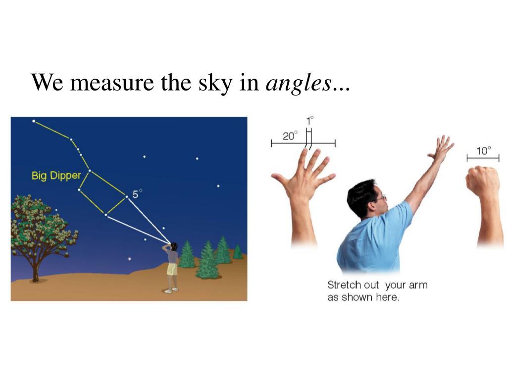 We measure the sky in
