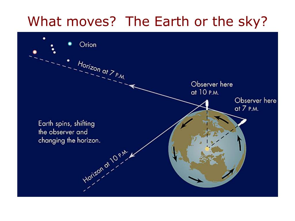 What moves?  The Earth or the sky?