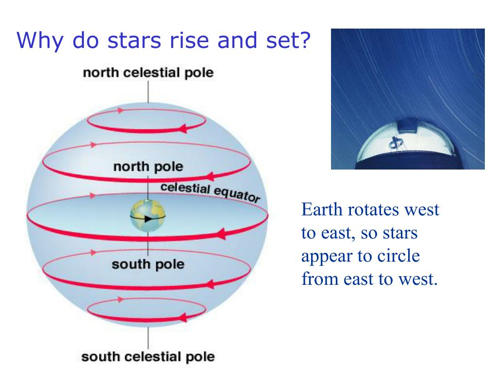 Why do stars rise and set?
