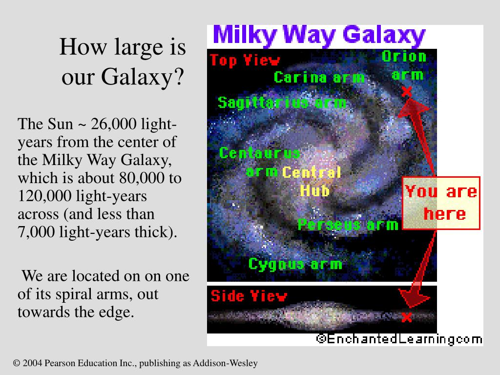 How large is our Galaxy?
