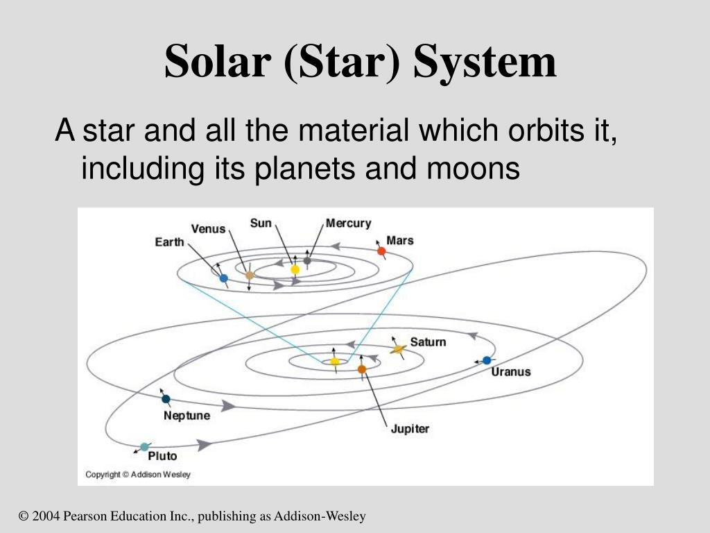Solar (Star) System