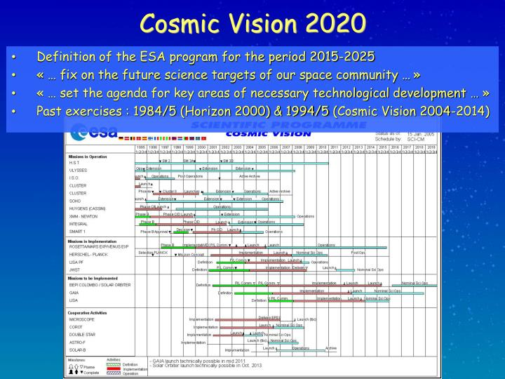 Cosmic vision 2020