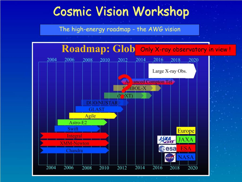 The high-energy roadmap - the AWG vision