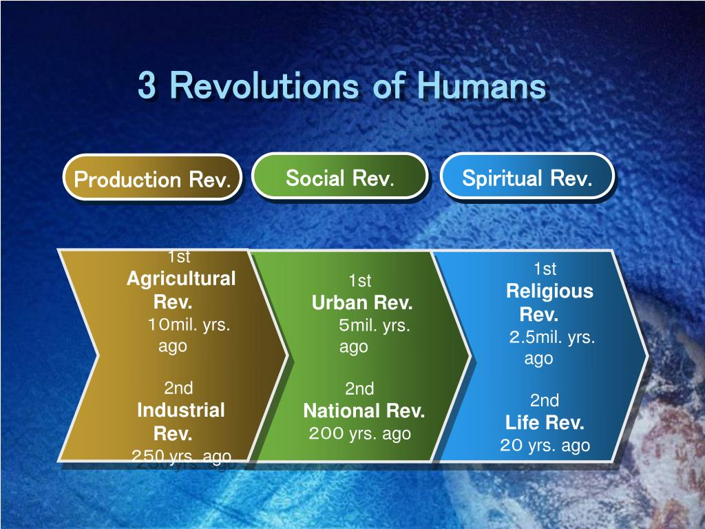 3 Revolutions of Humans