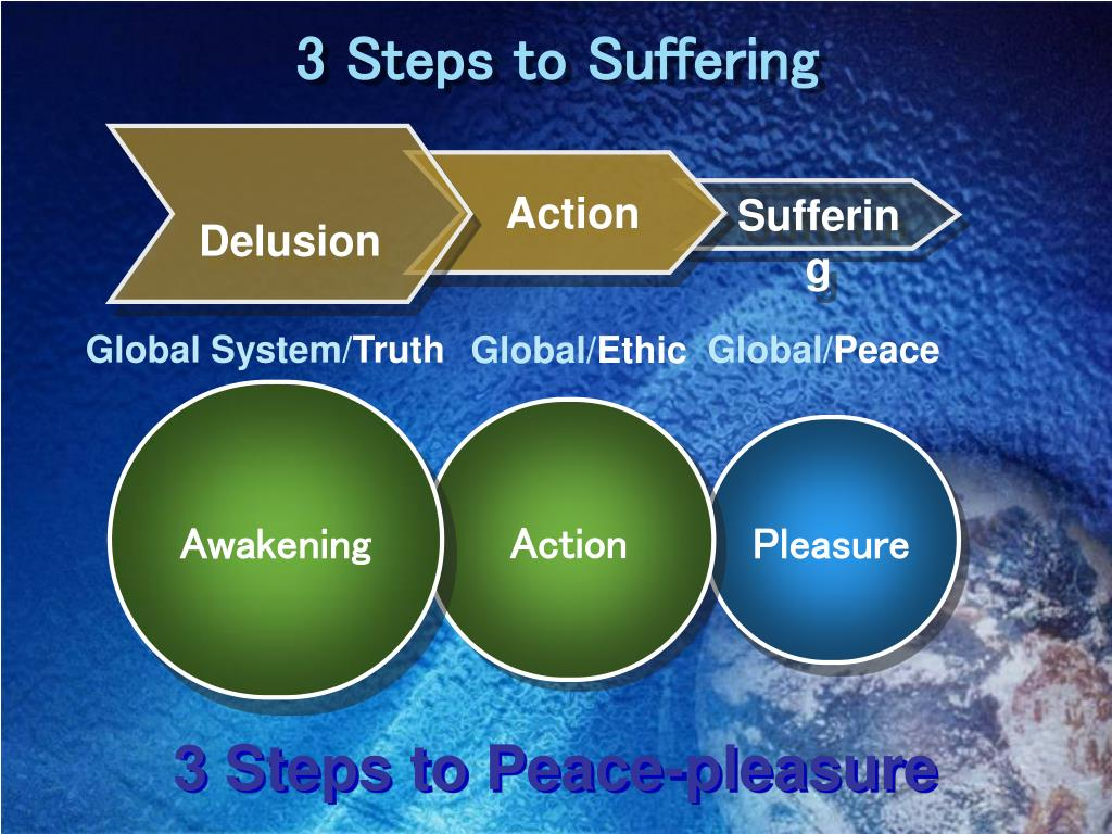 3 Steps to Suffering
