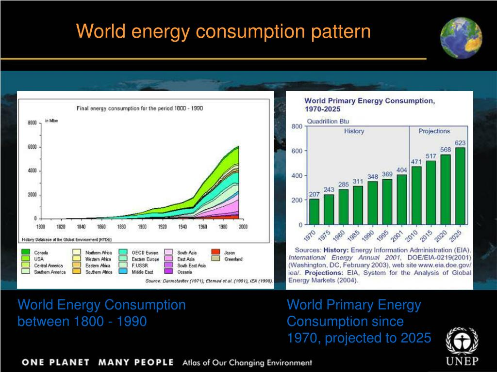 World energy consumption pattern