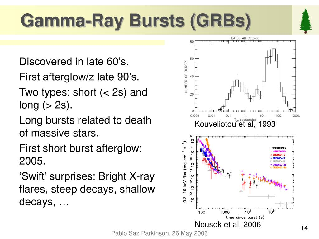 Gamma-Ray Bursts (GRBs)
