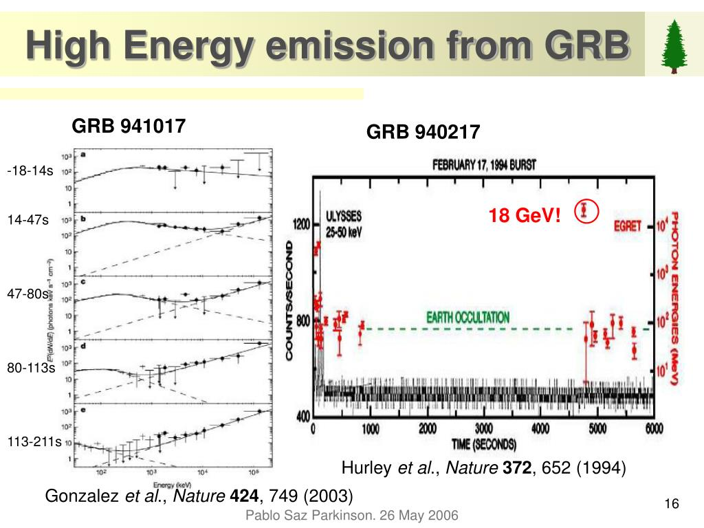 High Energy emission from GRB