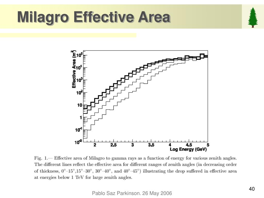 Milagro Effective Area